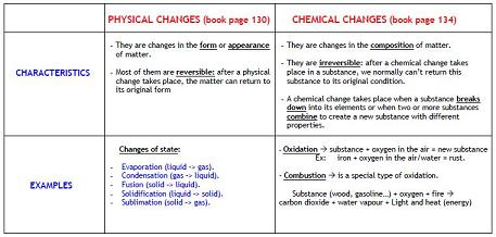 20140522143029-physical-chemical-changes.jpg