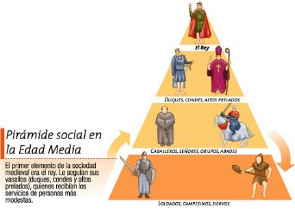 20141021172712-organizacion-social-feudalismo.jpg